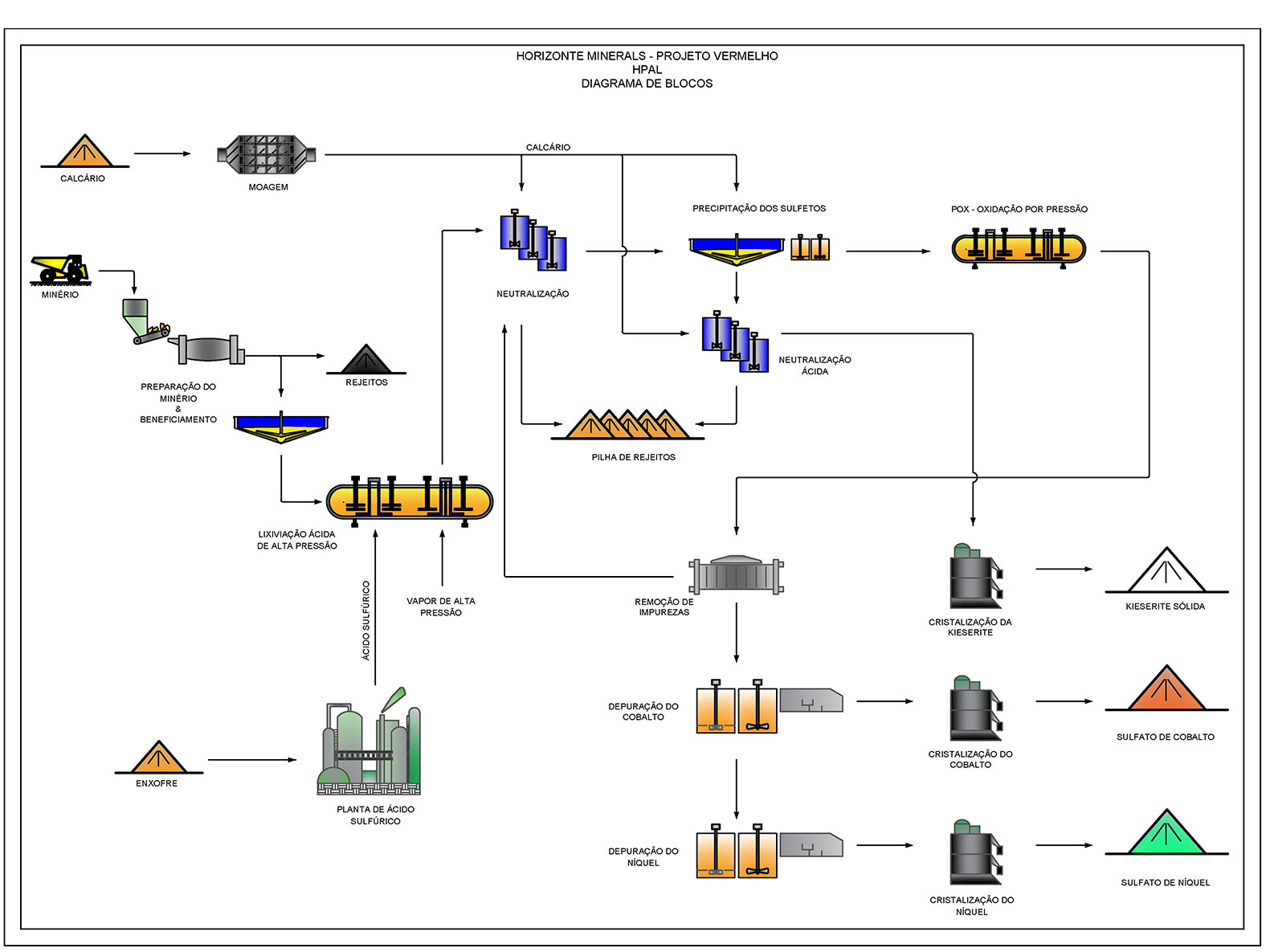 HPAL Process Flow Sheet for the Vermelho Nickel Project