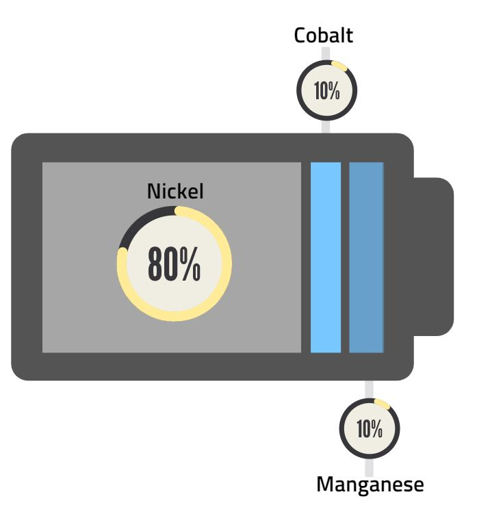 NCM 811 battery for electric vehicle EV market includes chemistry containing 80% nickel, 10% cobalt, 10% manganese