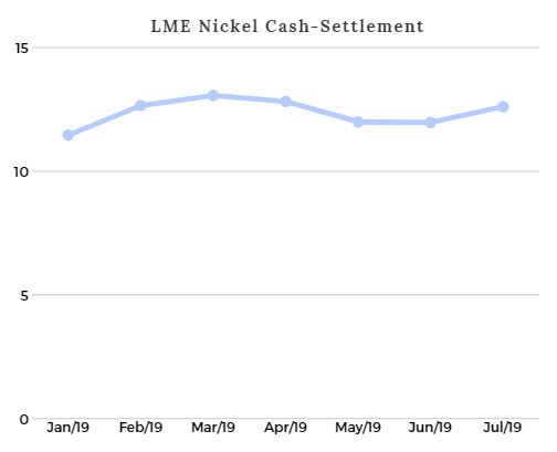 LME Nickel Price graph January to July 2019
